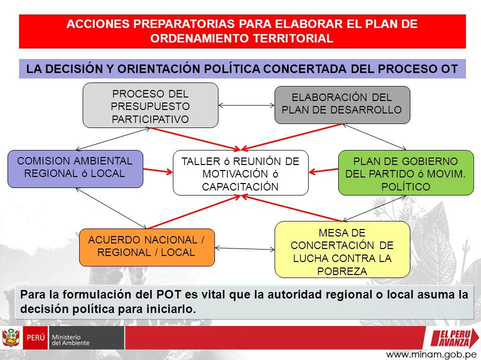 Para la formulación del POT es vital que la autoridad regional o local asuma la decisión política para iniciarlo. LA DECISIÓN Y ORIENTACIÓN POLÍTICA C
