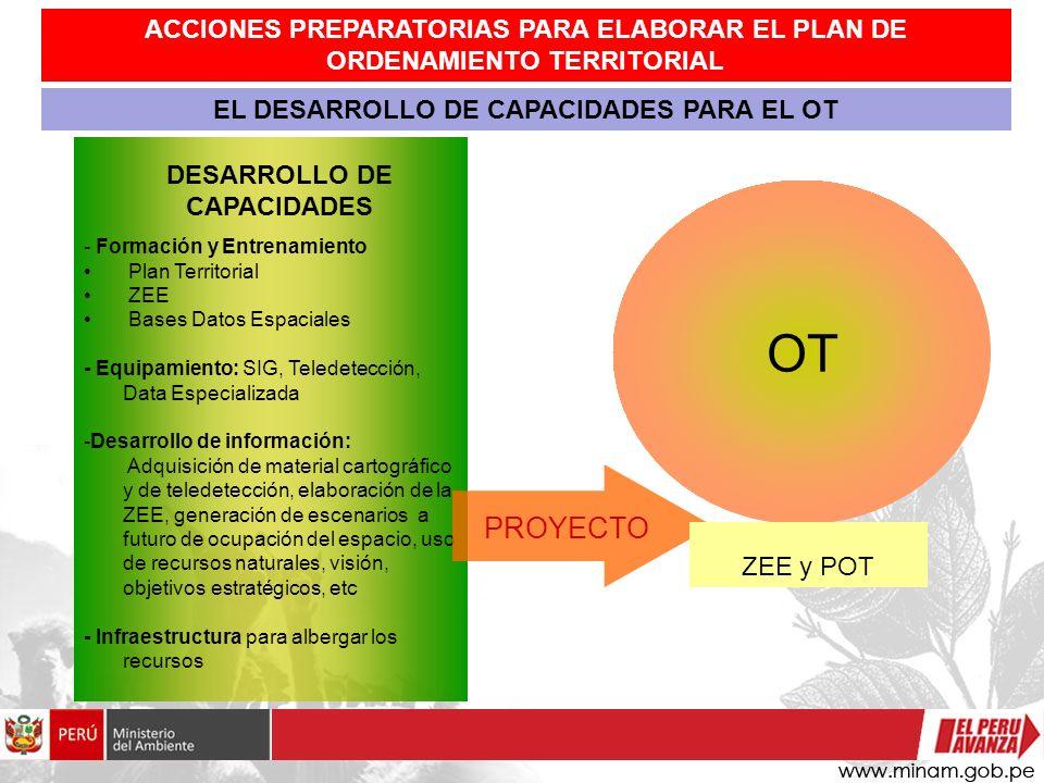 - Formación y Entrenamiento Plan Territorial ZEE Bases Datos Espaciales - Equipamiento: SIG, Teledetección, Data Especializada -Desarrollo de informac