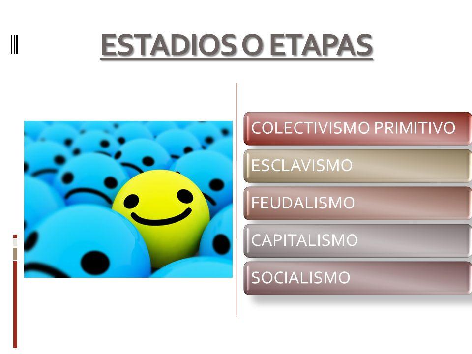 ESTADIOS O ETAPAS COLECTIVISMO PRIMITIVOESCLAVISMOFEUDALISMOCAPITALISMOSOCIALISMO