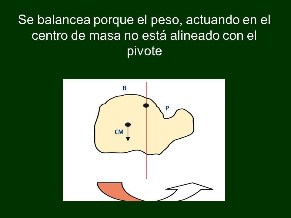 Se balancea porque el peso, actuando en el centro de masa no está alineado con el pivote