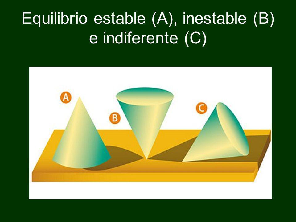 Equilibrio estable (A), inestable (B) e indiferente (C)