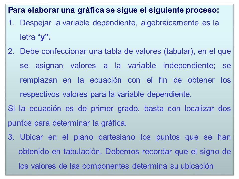 Para elaborar una gráfica se sigue el siguiente proceso: 1.Despejar la variable dependiente, algebraicamente es la letra y. 2.Debe confeccionar una ta