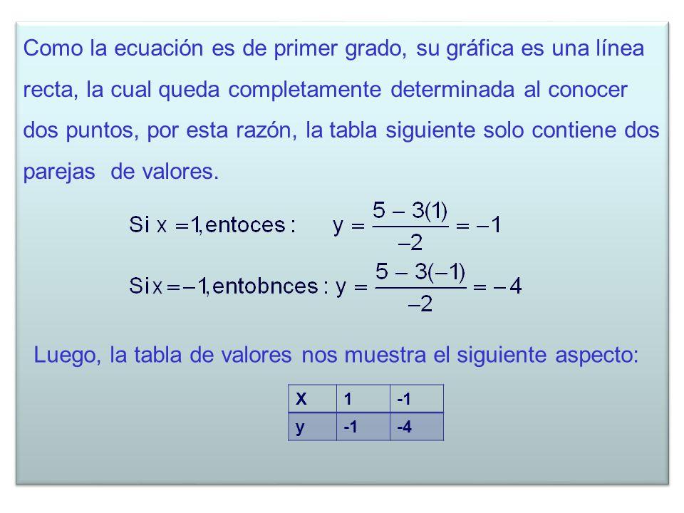 Como la ecuación es de primer grado, su gráfica es una línea recta, la cual queda completamente determinada al conocer dos puntos, por esta razón, la