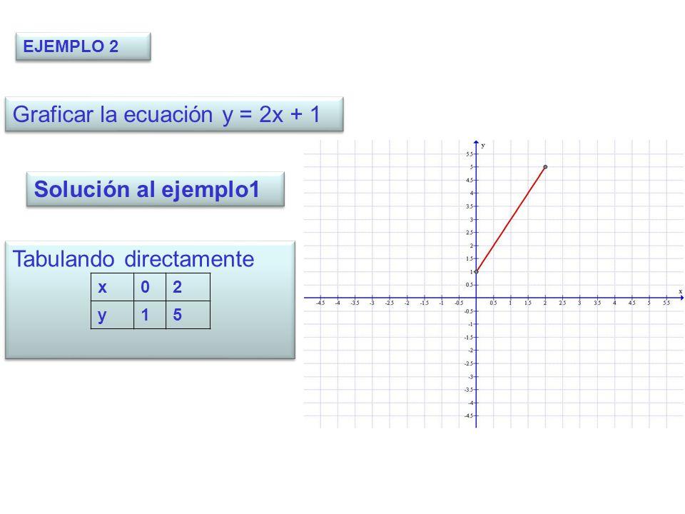 EJEMPLO 2 Graficar la ecuación y = 2x + 1 Solución al ejemplo1 Tabulando directamente x02 y15
