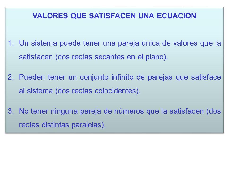 VALORES QUE SATISFACEN UNA ECUACIÓN 1.Un sistema puede tener una pareja única de valores que la satisfacen (dos rectas secantes en el plano). 2.Pueden