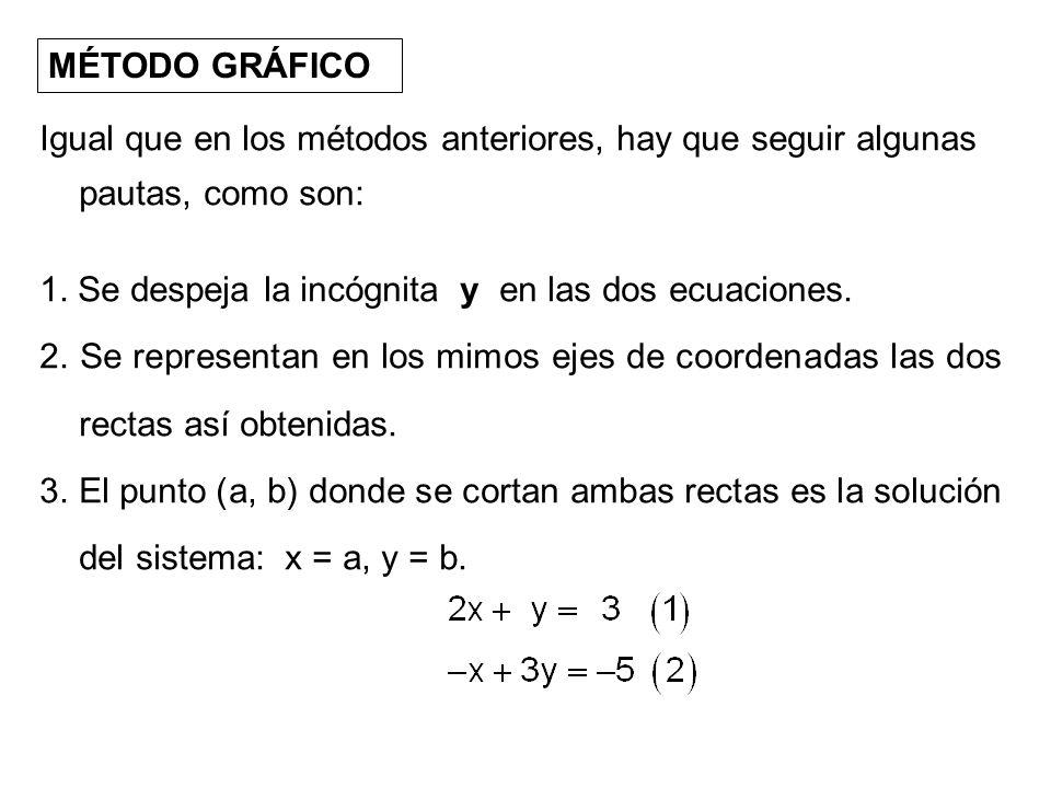 MÉTODO GRÁFICO Igual que en los métodos anteriores, hay que seguir algunas pautas, como son: 1. Se despeja la incógnita y en las dos ecuaciones. 2. Se