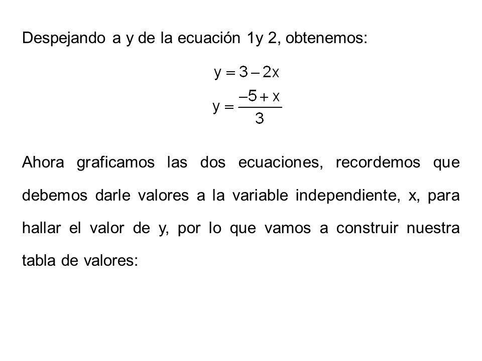 Despejando a y de la ecuación 1y 2, obtenemos: Ahora graficamos las dos ecuaciones, recordemos que debemos darle valores a la variable independiente,