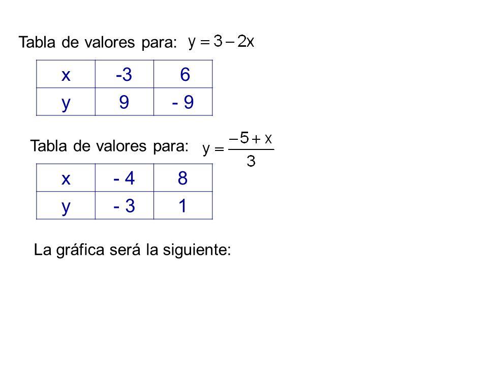 x-3 6 y9- 9 Tabla de valores para: x- 48 y- 31 La gráfica será la siguiente: