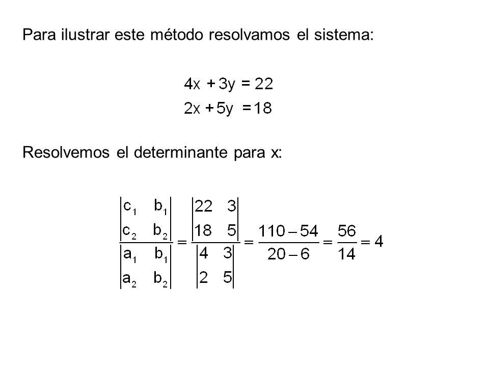Para ilustrar este método resolvamos el sistema: Resolvemos el determinante para x: