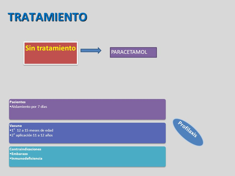 TRATAMIENTO Sin tratamiento PARACETAMOL Profilaxis Pacientes Aislamiento por 7 días Pacientes Aislamiento por 7 días Vacuna 1° 12 a 15 meses de edad 2