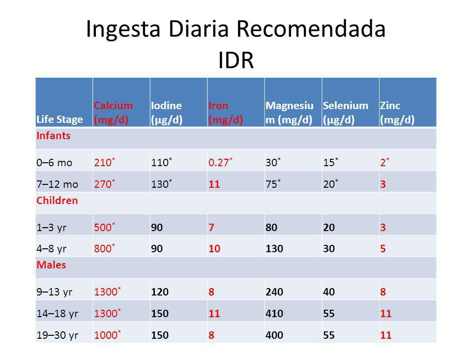 Life Stage Calcium (mg/d) Iodine (μg/d) Iron (mg/d) Magnesiu m (mg/d) Selenium (μg/d) Zinc (mg/d) Infants 0–6 mo210 * 110 * 0.27 * 30 * 15 * 2*2* 7–12