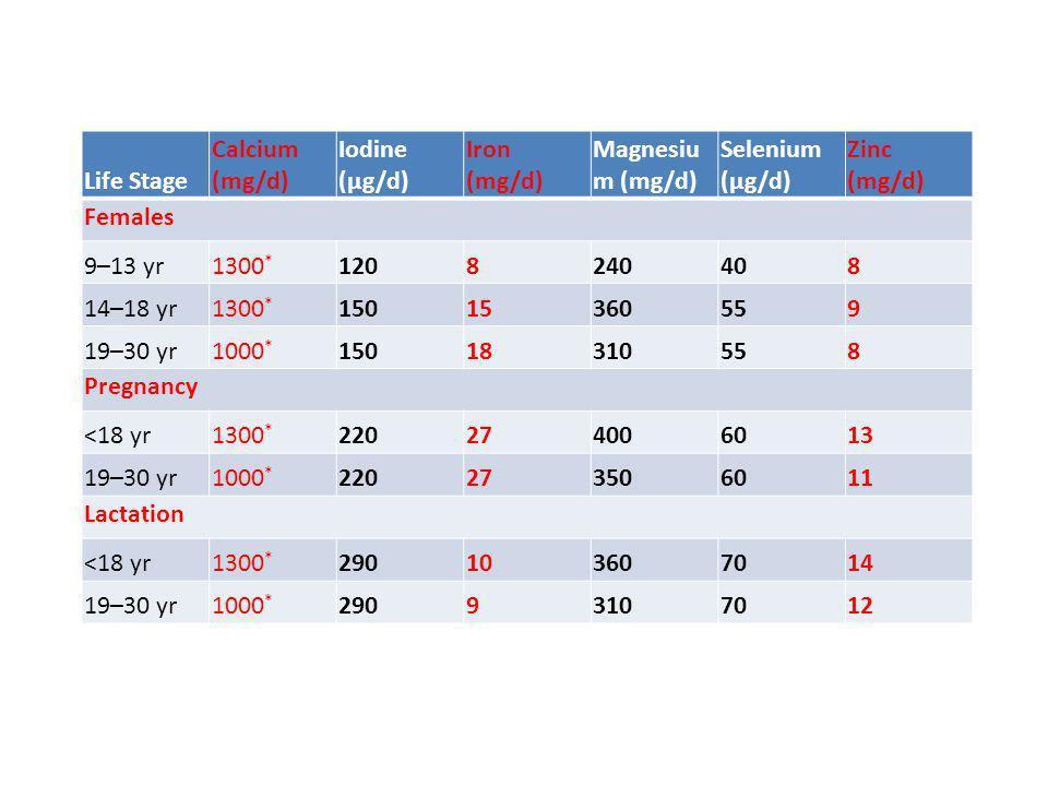 Life Stage Calcium (mg/d) Iodine (μg/d) Iron (mg/d) Magnesiu m (mg/d) Selenium (μg/d) Zinc (mg/d) Females 9–13 yr1300 * 1208240408 14–18 yr1300 * 1501