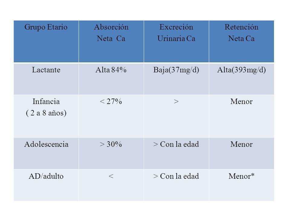 Grupo EtarioAbsorción Neta Ca Excreción Urinaria Ca Retención Neta Ca LactanteAlta 84%Baja(37mg/d)Alta(393mg/d) Infancia ( 2 a 8 años) < 27%>Menor Ado