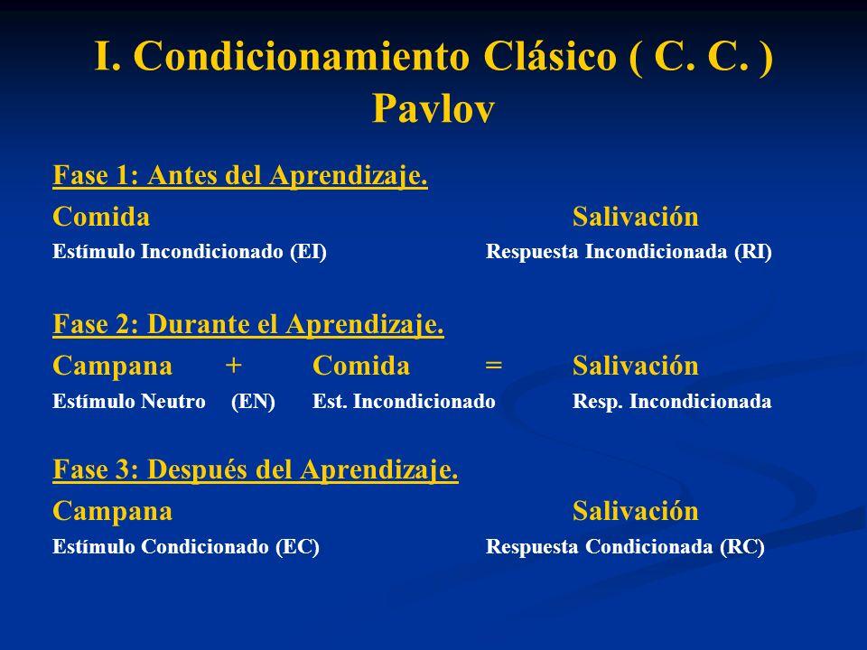 I. Condicionamiento Clásico ( C. C. ) Pavlov Fase 1: Antes del Aprendizaje. ComidaSalivación Estímulo Incondicionado (EI)Respuesta Incondicionada (RI)