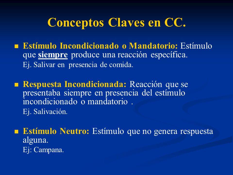 Conceptos Claves en CC. Estímulo Incondicionado o Mandatorio: Estímulo que siempre produce una reacción específica. Ej. Salivar en presencia de comida