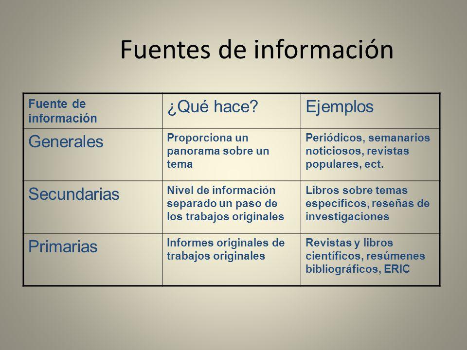 Fuentes de información Fuente de información ¿Qué hace?Ejemplos Generales Proporciona un panorama sobre un tema Periódicos, semanarios noticiosos, rev