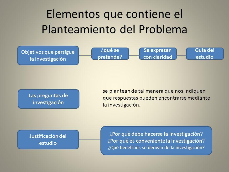Elementos que contiene el Planteamiento del Problema Justificación del estudio Las preguntas de investigación Objetivos que persigue la investigación