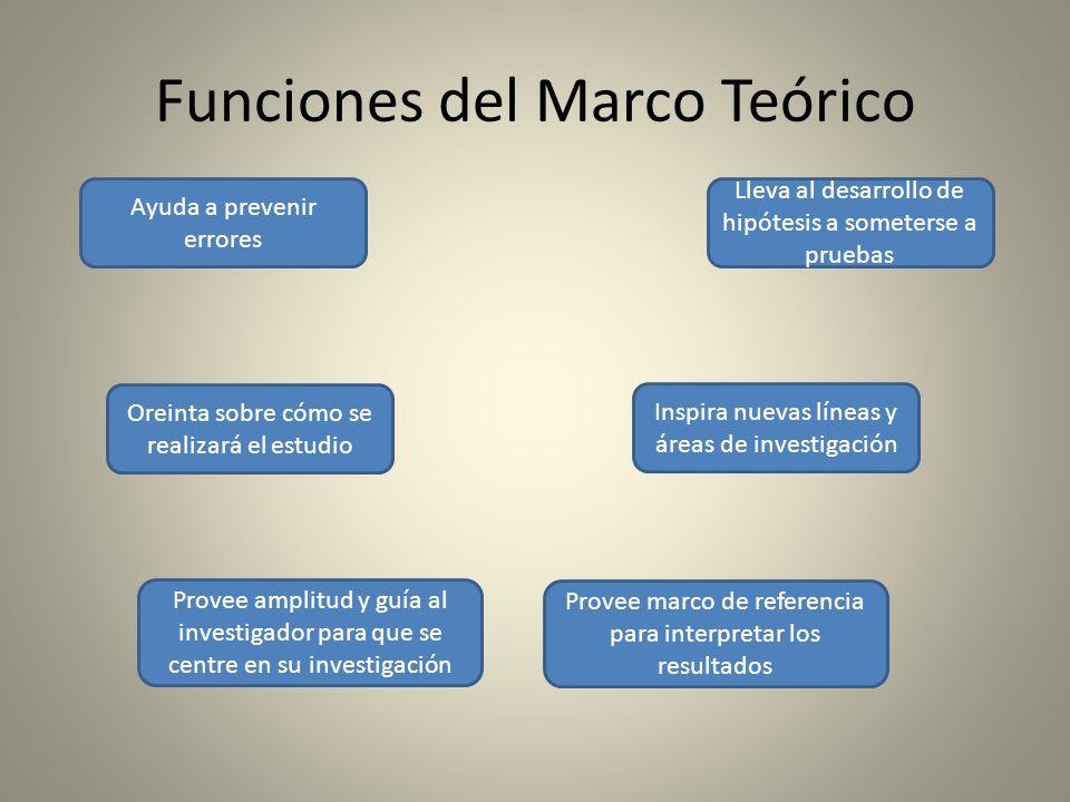 Funciones del Marco Teórico Ayuda a prevenir errores Provee marco de referencia para interpretar los resultados Inspira nuevas líneas y áreas de inves