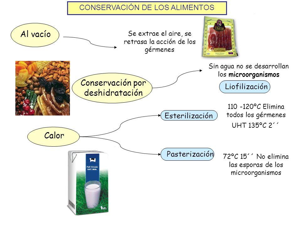 CONSERVACIÓN DE LOS ALIMENTOS Al vacío Se extrae el aire, se retrasa la acción de los gérmenes Conservación por deshidratación Liofilización Sin agua