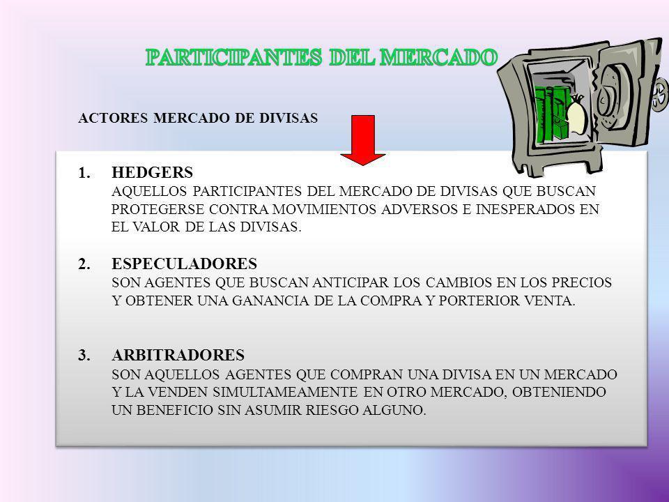 ACTORES MERCADO DE DIVISAS 1.HEDGERS AQUELLOS PARTICIPANTES DEL MERCADO DE DIVISAS QUE BUSCAN PROTEGERSE CONTRA MOVIMIENTOS ADVERSOS E INESPERADOS EN
