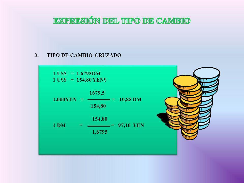 3.TIPO DE CAMBIO CRUZADO 1 US$ = 1,6795DM 1 US$ = 154,80 YENS 1679,5 1.000YEN = = 10,85 DM 154,80 1 DM = = 97,10 YEN 1,6795