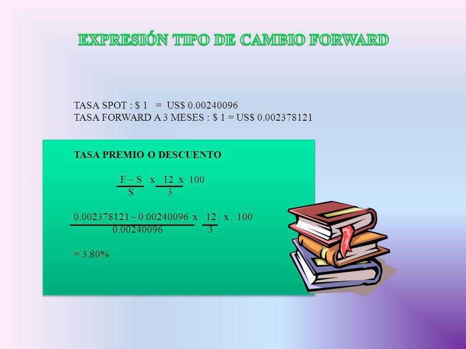 TASA SPOT : $ 1 = US$ 0.00240096 TASA FORWARD A 3 MESES : $ 1 = US$ 0.002378121 TASA PREMIO O DESCUENTO F – S x 12 x 100 S 3 0.002378121 – 0.00240096
