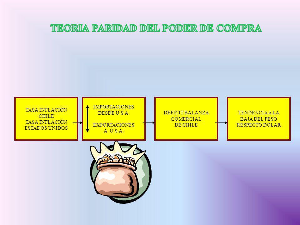 TASA INFLACIÓN CHILE TASA INFLACIÓN ESTADOS UNIDOS IMPORTACIONES DESDE U.S.A. EXPORTACIONES A U.S.A. DEFICIT BALANZA COMERCIAL DE CHILE TENDENCIA A LA