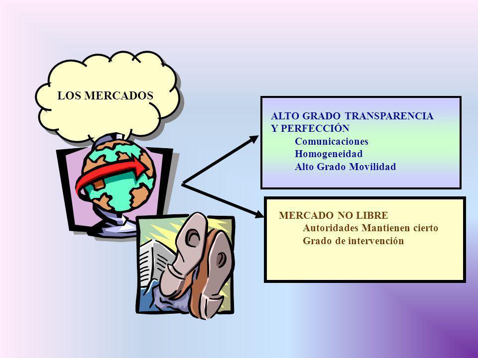 ALTO GRADO TRANSPARENCIA Y PERFECCIÓN Comunicaciones Homogeneidad Alto Grado Movilidad MERCADO NO LIBRE Autoridades Mantienen cierto Grado de interven