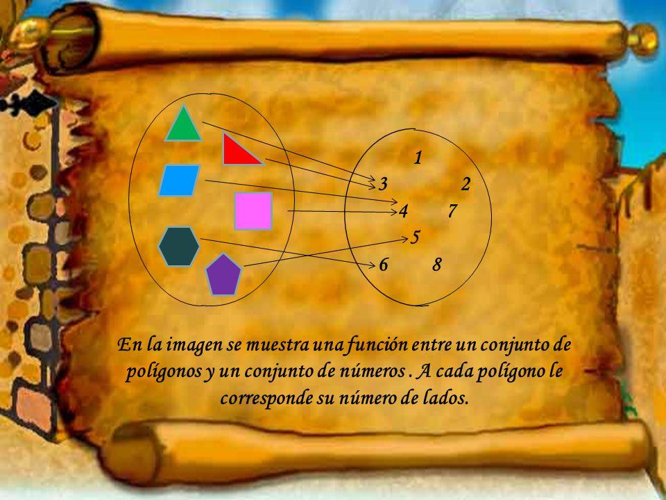 1 3 2 4 7 5 6 8 En la imagen se muestra una función entre un conjunto de polígonos y un conjunto de números. A cada polígono le corresponde su número