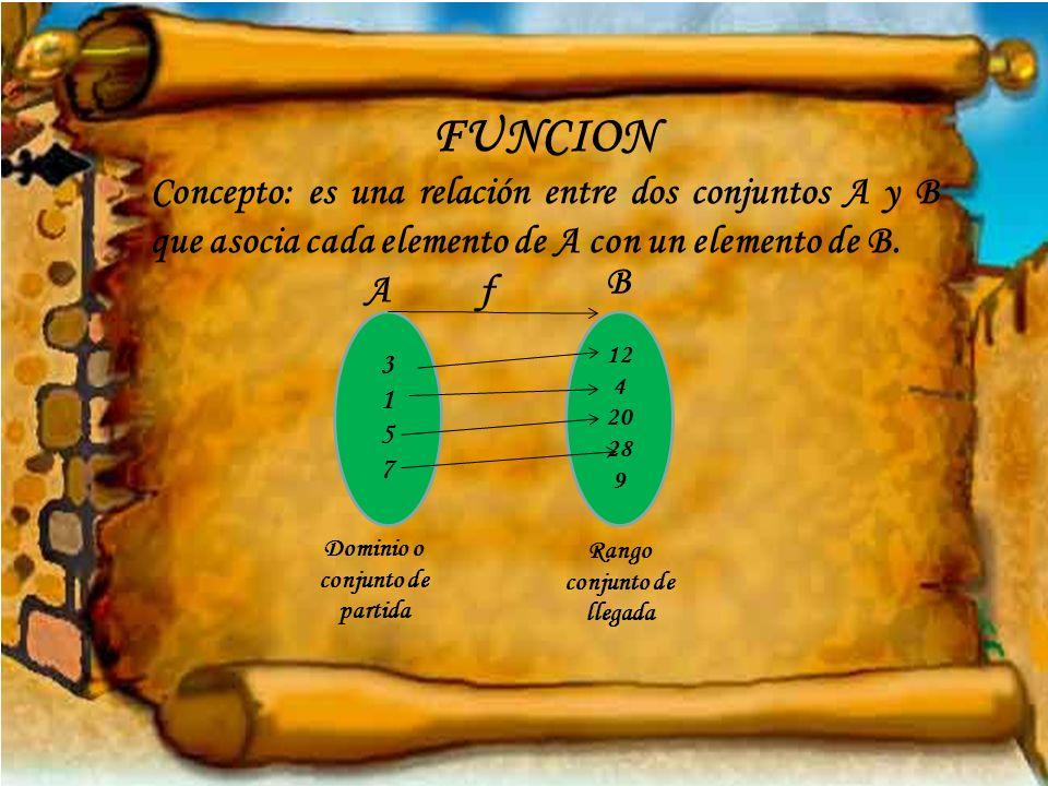 FUNCION Concepto: es una relación entre dos conjuntos A y B que asocia cada elemento de A con un elemento de B. A f 31573157 12 4 20 28 9 B Dominio o