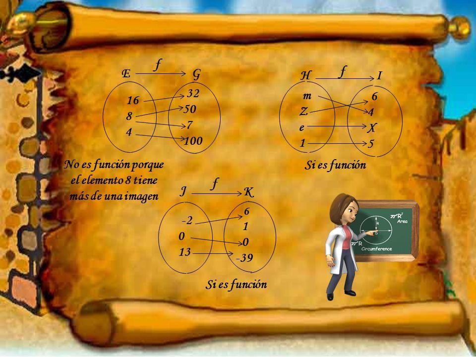 mZe1 mZe1 -2 0 13 16 8 4 64X5 64X5 32 50 7 100 6 1 0 -39 G E I H K J f f f Si es función No es función porque el elemento 8 tiene más de una imagen Si