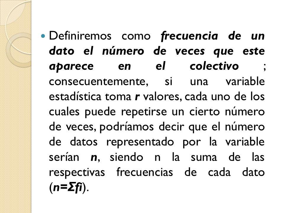 Definiremos como frecuencia de un dato el número de veces que este aparece en el colectivo ; consecuentemente, si una variable estadística toma r valo