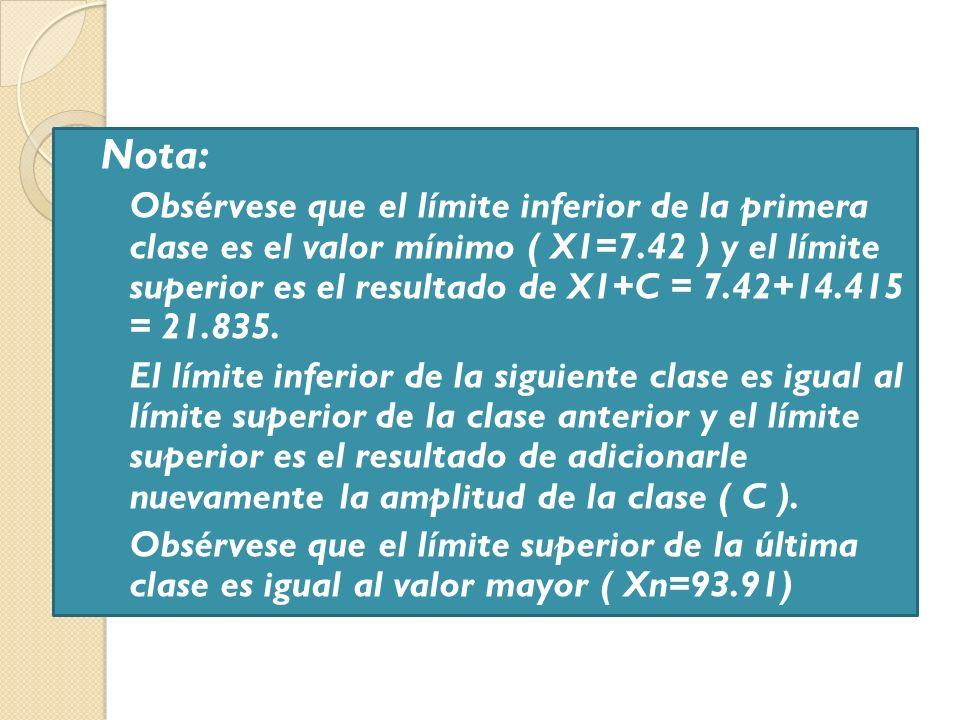 Nota: Obsérvese que el límite inferior de la primera clase es el valor mínimo ( X1=7.42 ) y el límite superior es el resultado de X1+C = 7.42+14.415 =