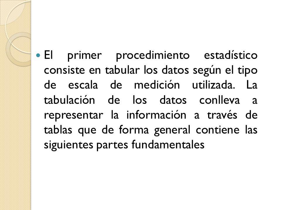 El primer procedimiento estadístico consiste en tabular los datos según el tipo de escala de medición utilizada. La tabulación de los datos conlleva a