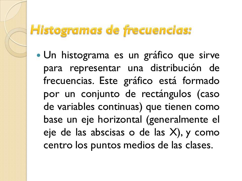 Un histograma es un gráfico que sirve para representar una distribución de frecuencias. Este gráfico está formado por un conjunto de rectángulos (caso