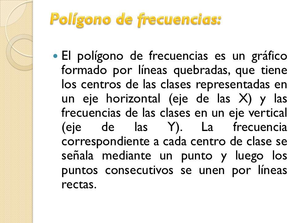 El polígono de frecuencias es un gráfico formado por líneas quebradas, que tiene los centros de las clases representadas en un eje horizontal (eje de