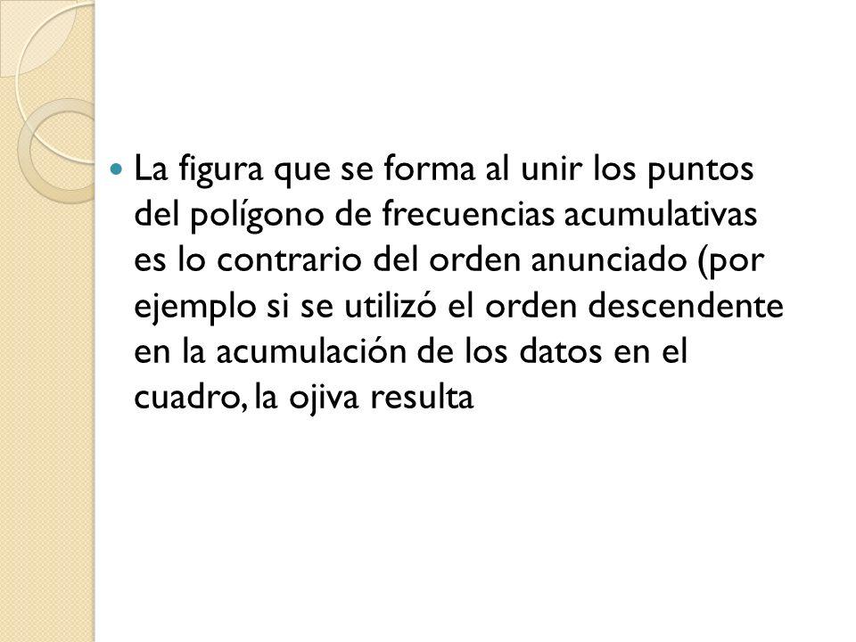 La figura que se forma al unir los puntos del polígono de frecuencias acumulativas es lo contrario del orden anunciado (por ejemplo si se utilizó el o