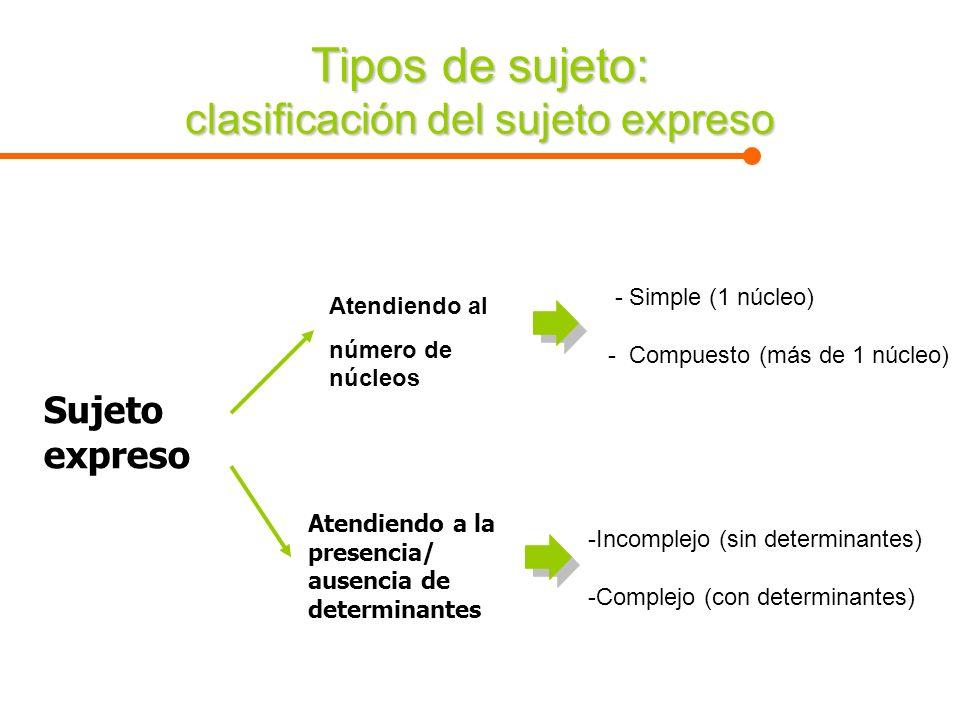 Tipos de sujeto: clasificación del sujeto expreso Sujeto expreso Atendiendo a la presencia/ ausencia de determinantes Atendiendo al número de núcleos