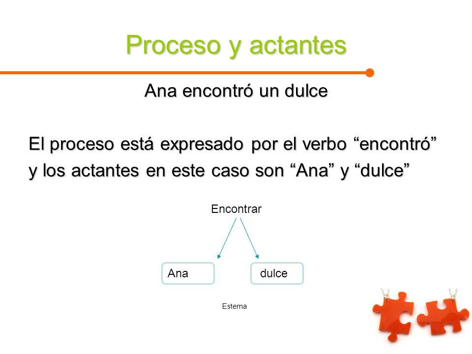 Proceso y actantes Ana encontró un dulce El proceso está expresado por el verbo encontró y los actantes en este caso son Ana y dulce Encontrar Ana dul