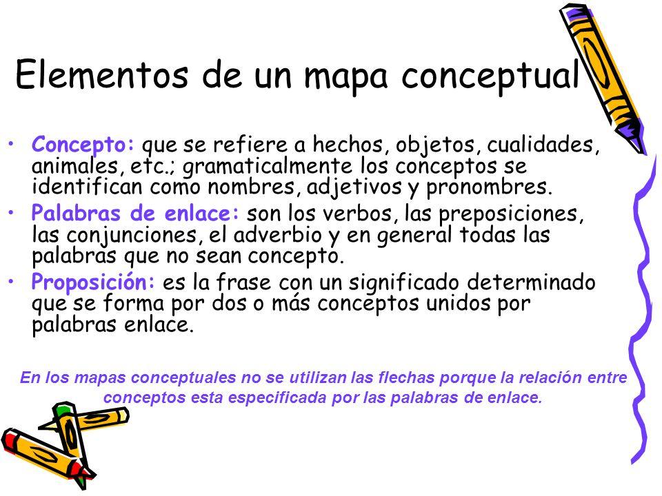 Elementos de un mapa conceptual Concepto: que se refiere a hechos, objetos, cualidades, animales, etc.; gramaticalmente los conceptos se identifican c