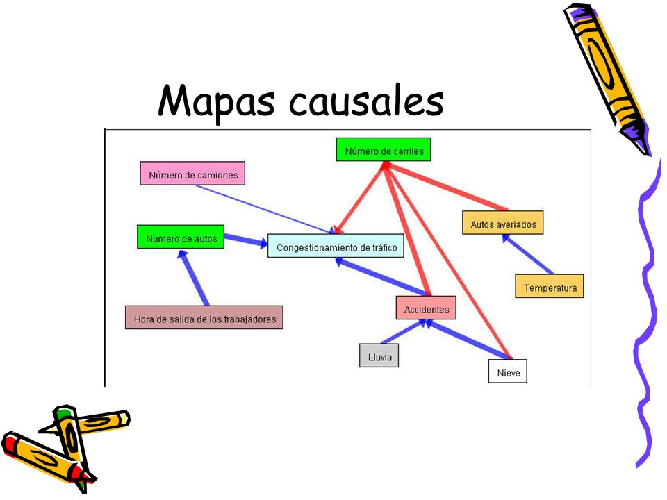 Mapas causales