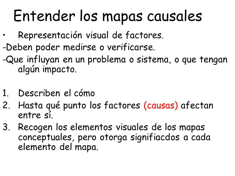 Entender los mapas causales Representación visual de factores. -Deben poder medirse o verificarse. -Que influyan en un problema o sistema, o que tenga