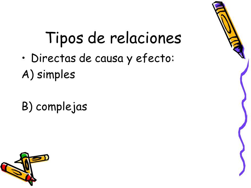 Tipos de relaciones Directas de causa y efecto: A) simples B) complejas
