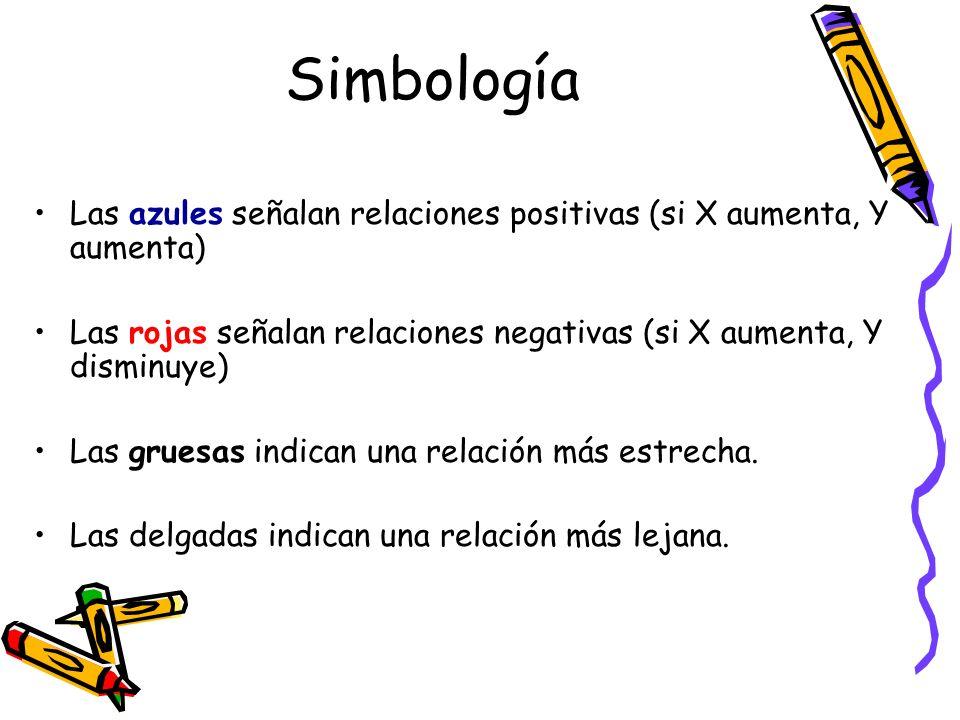 Simbología Las azules señalan relaciones positivas (si X aumenta, Y aumenta) Las rojas señalan relaciones negativas (si X aumenta, Y disminuye) Las gr