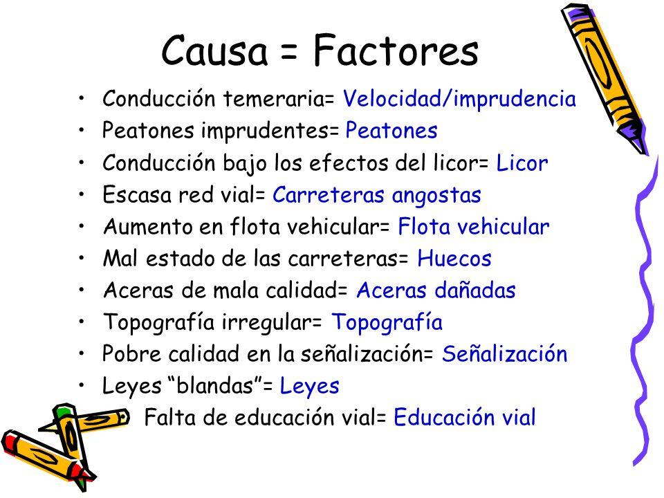 Causa = Factores Conducción temeraria= Velocidad/imprudencia Peatones imprudentes= Peatones Conducción bajo los efectos del licor= Licor Escasa red vi