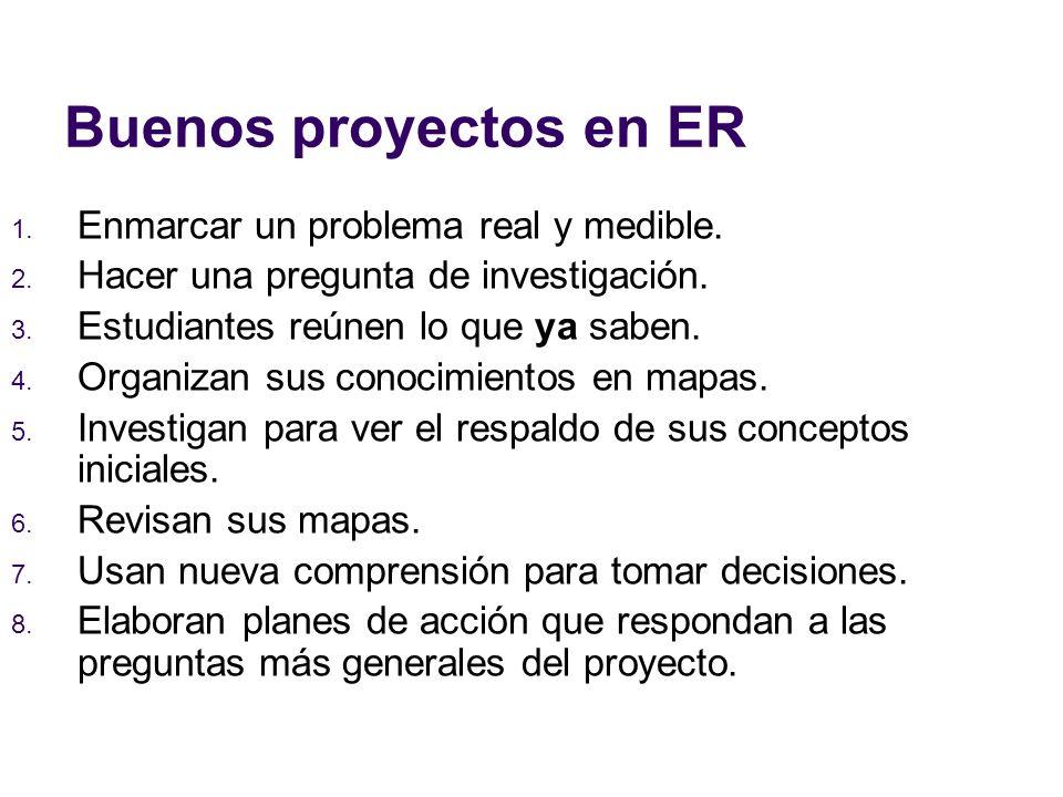 Buenos proyectos en ER 1. Enmarcar un problema real y medible. 2. Hacer una pregunta de investigación. 3. Estudiantes reúnen lo que ya saben. 4. Organ