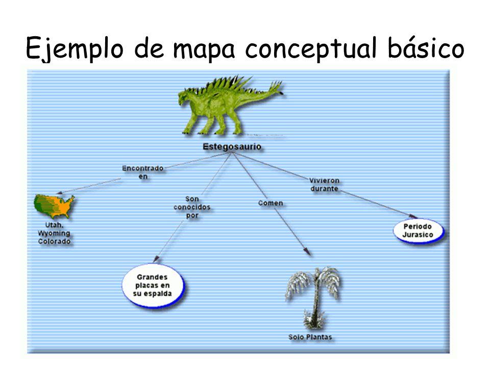 Elementos de un mapa conceptual Concepto: que se refiere a hechos, objetos, cualidades, animales, etc.; gramaticalmente los conceptos se identifican como nombres, adjetivos y pronombres.