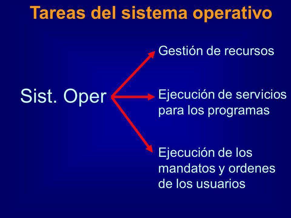 Sist. Oper Gestión de recursos Ejecución de servicios para los programas Ejecución de los mandatos y ordenes de los usuarios Tareas del sistema operat