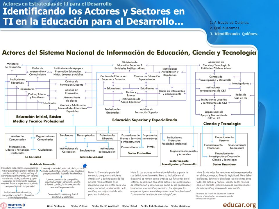 Actores en Estrategias de TI para el Desarrollo Identificando los Actores y Sectores en TI en la Educación para el Desarrollo… 1. A través de Quiénes.