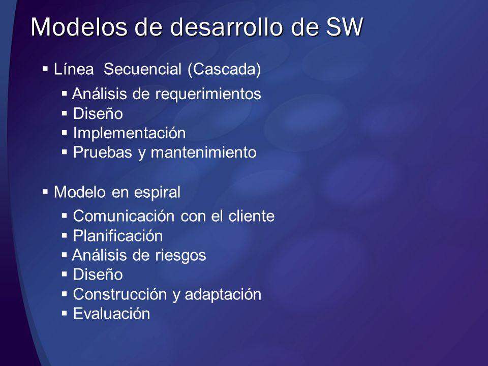 Línea Secuencial (Cascada) Modelos de desarrollo de SW Análisis de requerimientos Diseño Implementación Pruebas y mantenimiento Modelo en espiral Comu